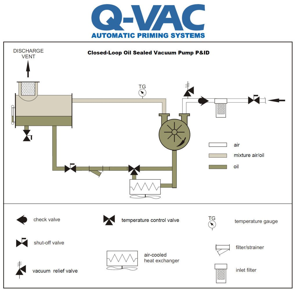 Q-VAC Closed-Loop Oil Sealed Liquid Ring Vacuum Pumps