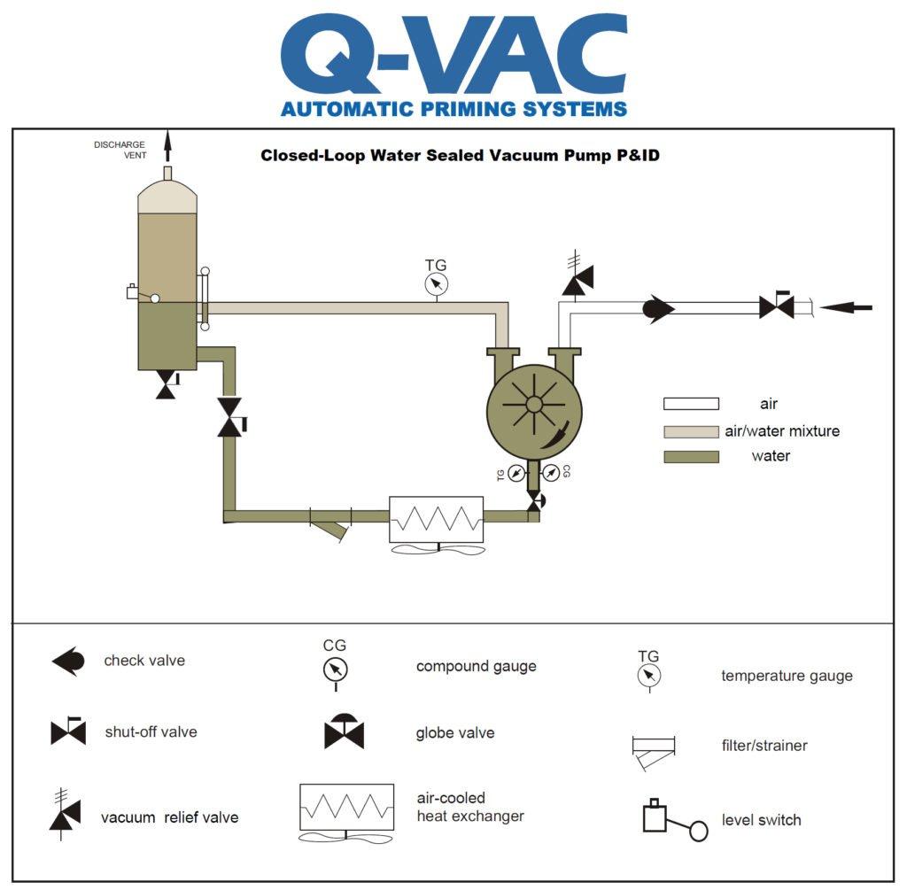 Closed-Loop Water Sealed Liquid Ring - Q-VAC Priming Systems